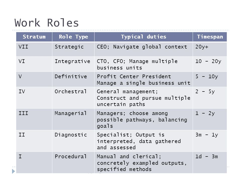 Work Roles Copyright © 2012 Geordie Keitt17 StratumRole TypeTypical dutiesTimespan VIIStrategicCEO; Navigate global context20y+ VIIntegrativeCTO, CFO; Manage multiple business units 10 – 20y VDefinitiveProfit Center President Manage a single business unit 5 – 10y IVOrchestralGeneral management; Construct and pursue multiple uncertain paths 2 – 5y IIIManagerialManagers; choose among possible pathways, balancing goals 1 – 2y IIDiagnosticSpecialist; Output is interpreted, data gathered and assessed 3m – 1y IProceduralManual and clerical; concretely exampled outputs, specified methods 1d – 3m