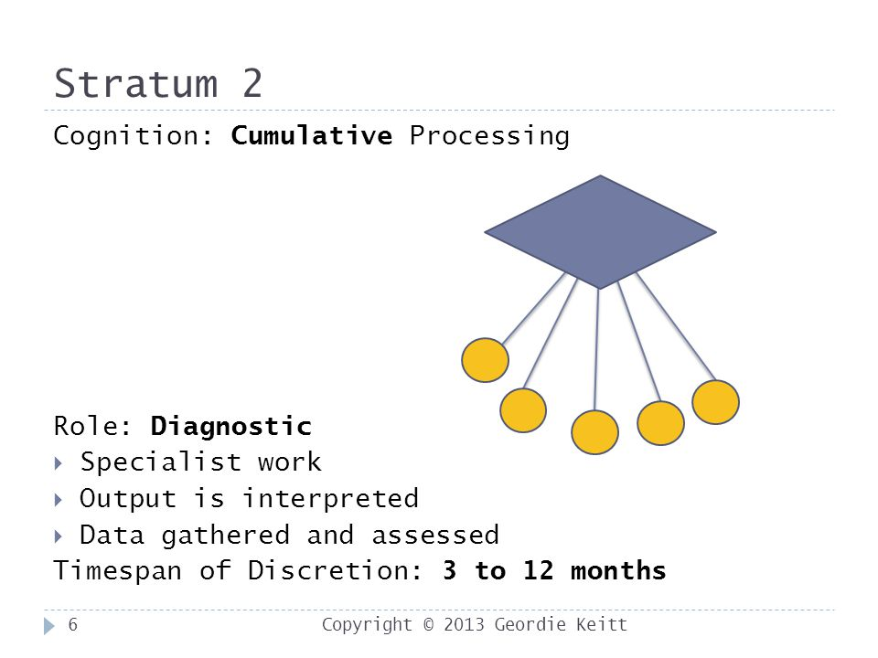 Stratum 2 Copyright © 2013 Geordie Keitt6 Cognition: Cumulative Processing Role: Diagnostic  Specialist work  Output is interpreted  Data gathered and assessed Timespan of Discretion: 3 to 12 months