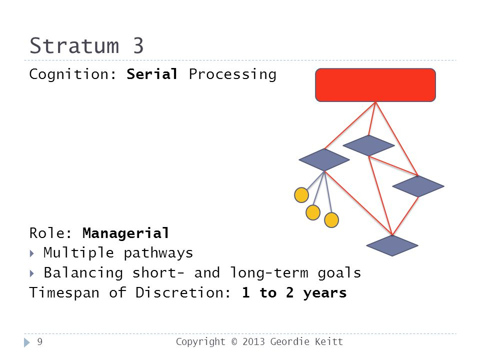 Stratum 3 Copyright © 2013 Geordie Keitt9 Cognition: Serial Processing Role: Managerial  Multiple pathways  Balancing short- and long-term goals Timespan of Discretion: 1 to 2 years