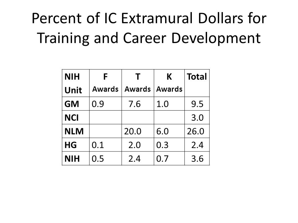 Percent of IC Extramural Dollars for Training and Career Development NIH Unit F Awards T Awards K Awards Total GM0.9 7.61.0 9.5 NCI 3.0 NLM 20.06.026.0 HG0.1 2.00.3 2.4 NIH0.5 2.40.7 3.6