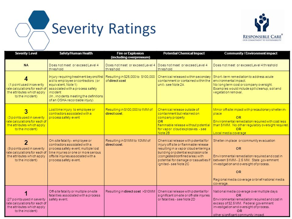 Severity Ratings Severity LevelSafety/Human HealthFire or Explosion (including overpressure) Potential Chemical ImpactCommunity / Environment impact NADoes not meet or exceed Level 4 threshold 4 (1 point used in severity rate calculations for each of the attributes which apply to the incident) Injury requiring treatment beyond first aid to employee or contractors (or equivalent, Note 1) associated with a process safety incident (In, incidents meeting the definitions of an OSHA recordable injury) Resulting in $25,000 to $100,000 of direct cost Chemical released within secondary containment or contained within the unit - see Note 2A Short -term remediation to address acute environmental impact.