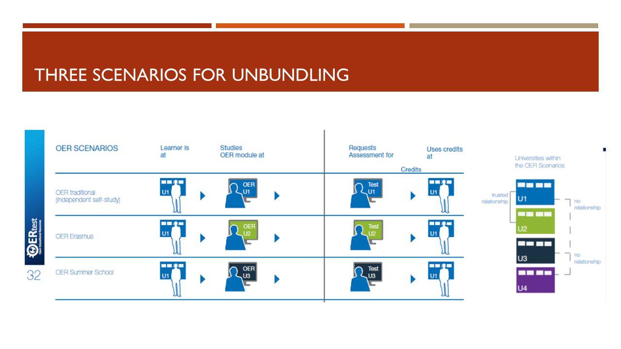 THREE SCENARIOS FOR UNBUNDLING