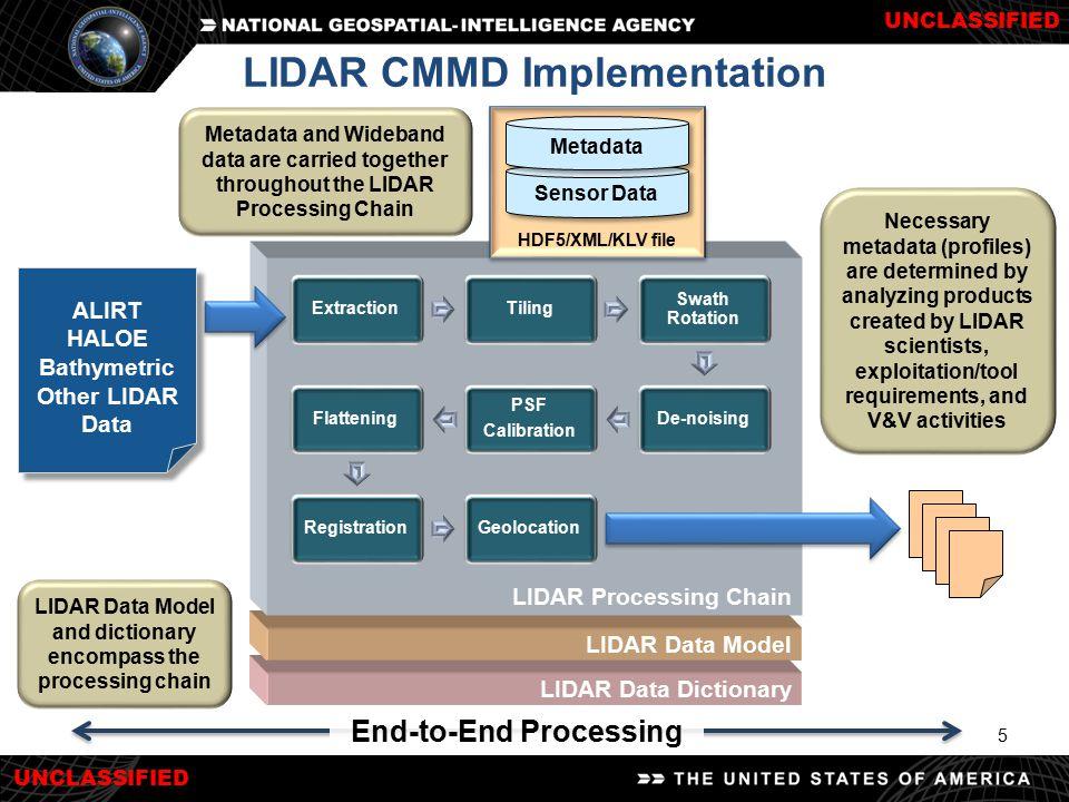 UNCLASSIFIED 5 LIDAR Data Dictionary LIDAR Data Model LIDAR Processing Chain LIDAR CMMD Implementation Sensor Data Metadata HDF5/XML/KLV file LIDAR Da