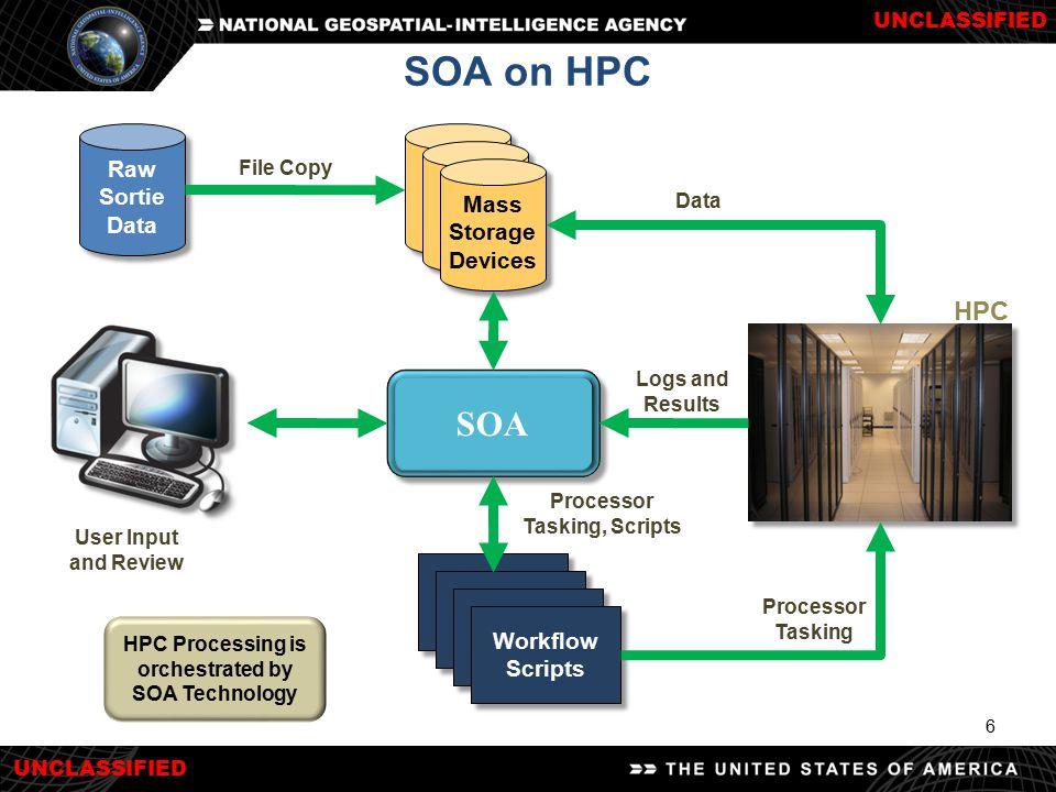 UNCLASSIFIED 6 SOA on HPC Raw Sortie Data SOA Workflow Scripts Mass Storage Devices HPC Processor Tasking Logs and Results Processor Tasking, Scripts