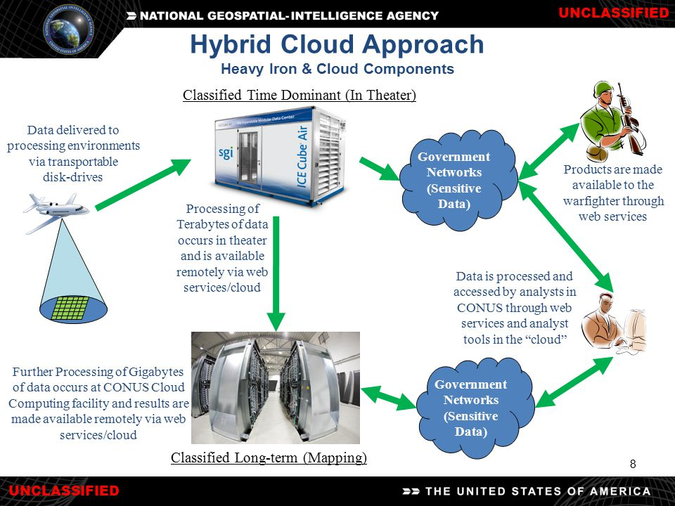 UNCLASSIFIED 8 Hybrid Cloud Approach Heavy Iron & Cloud Components Classified Time Dominant (In Theater) Government Networks (Sensitive Data) Classifi