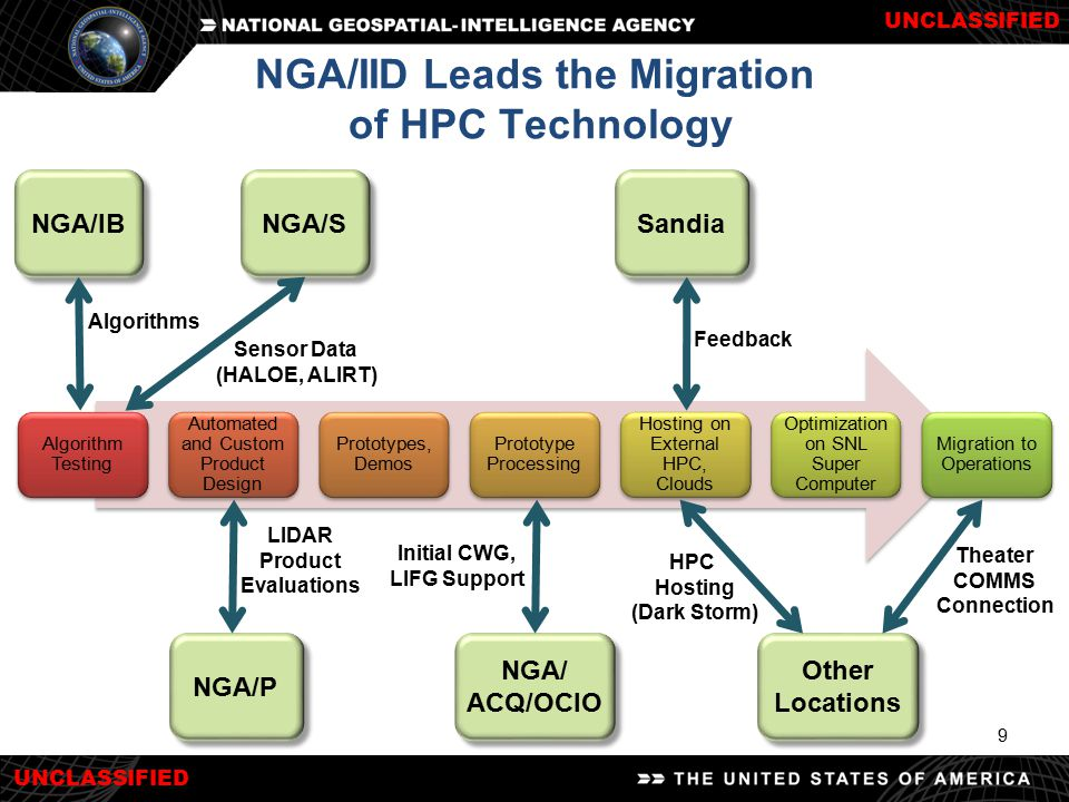 UNCLASSIFIED 9 NGA/IID Leads the Migration of HPC Technology Algorithm Testing Automated and Custom Product Design Prototypes, Demos Prototype Process