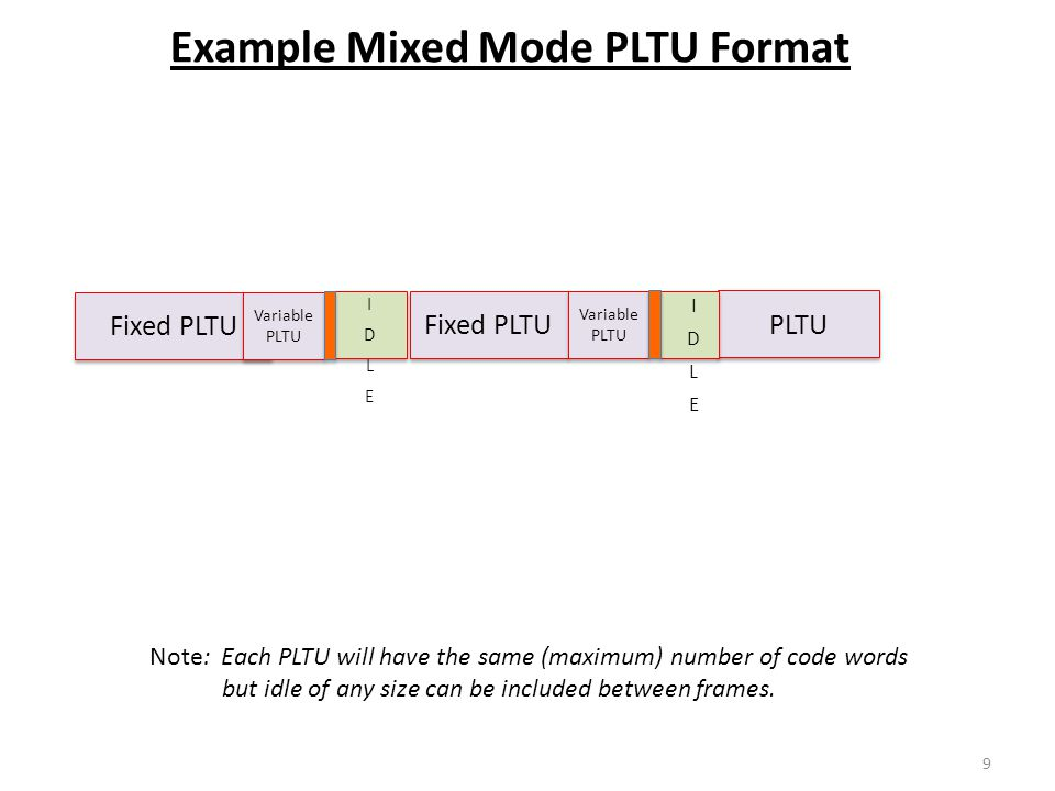 Example Mixed Mode PLTU Format Fixed PLTU Variable PLTU Fixed PLTU PLTU Note: Each PLTU will have the same (maximum) number of code words but idle of