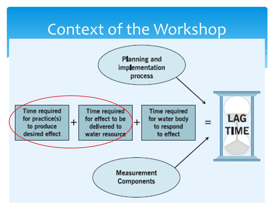 Context of the Workshop