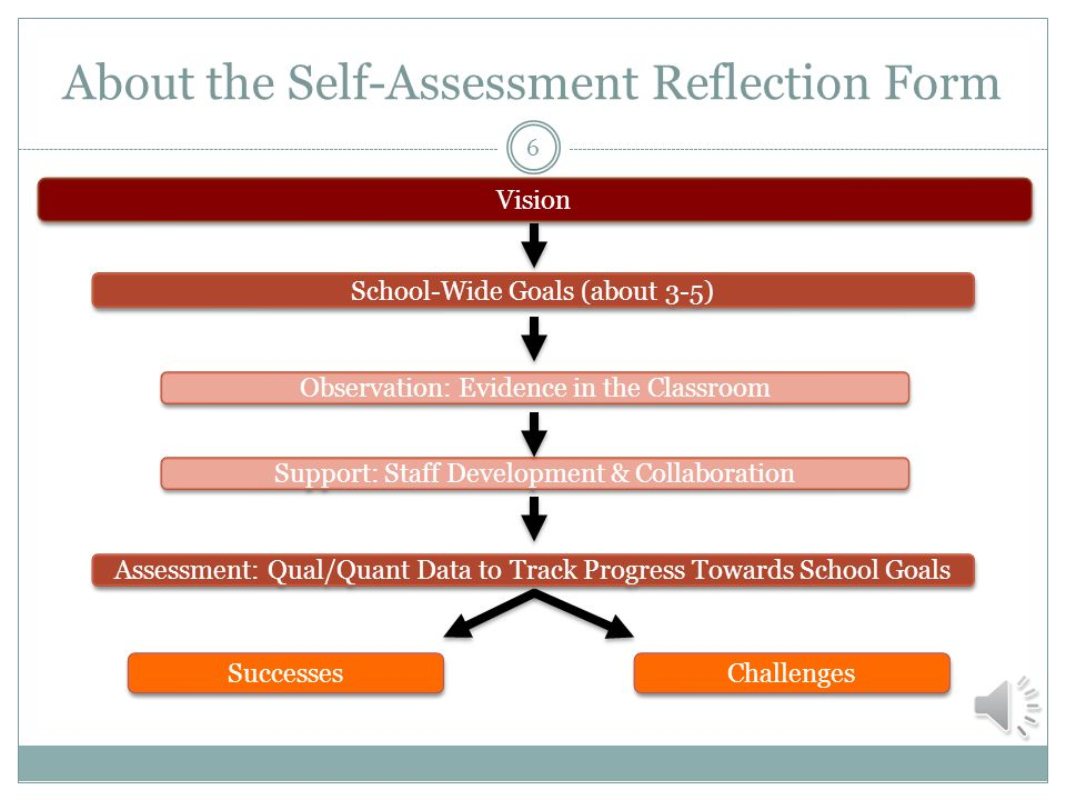 Completing the Self-Assessment Reflection Remember to…Here's why… Review existing school plans.