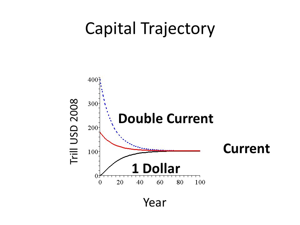 Current Capital Trajectory Double Current 1 Dollar Year Trill USD 2008
