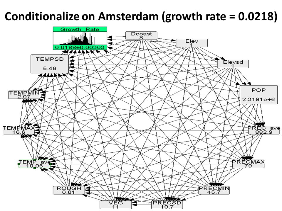 Conditionalize on Amsterdam (growth rate = 0.0218)
