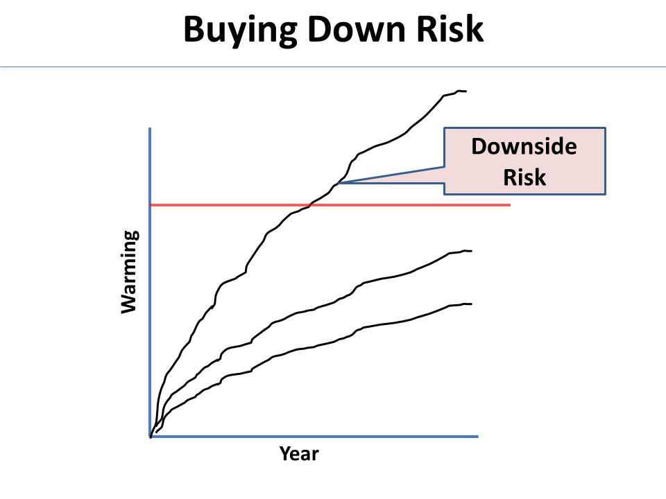 Buying Down Risk Year Warming Downside Risk