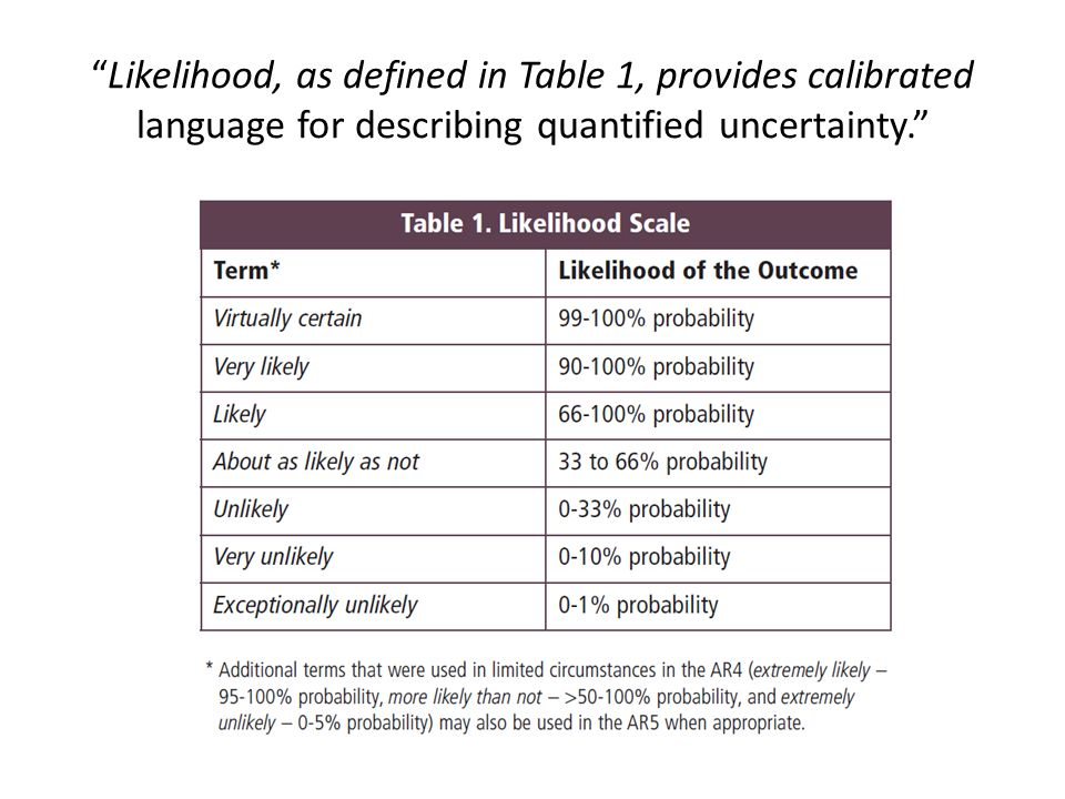 """Likelihood, as defined in Table 1, provides calibrated language for describing quantified uncertainty."""