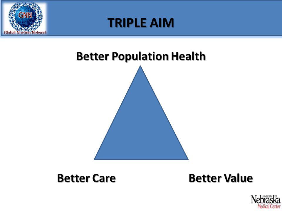 TRIPLE AIM Better Care Better Population Health Better Population Health Better Value