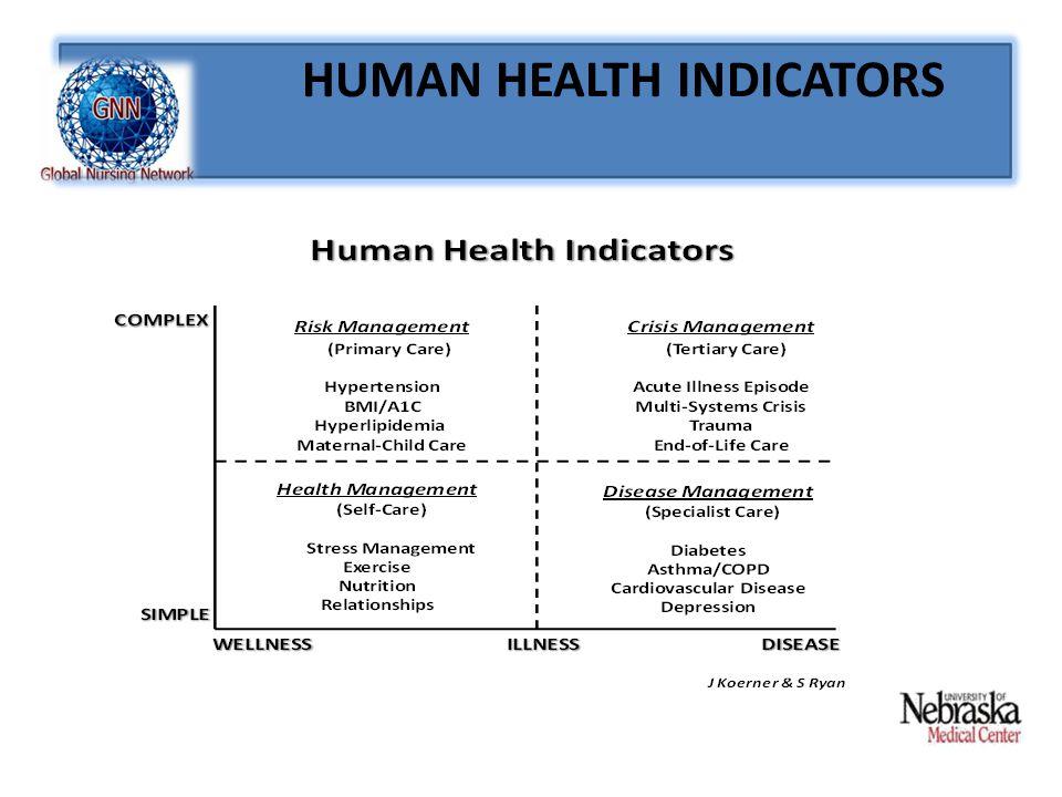 HUMAN HEALTH INDICATORS