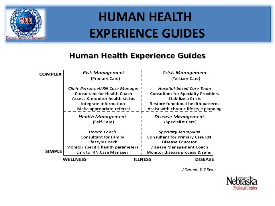 HUMAN HEALTH EXPERIENCE GUIDES