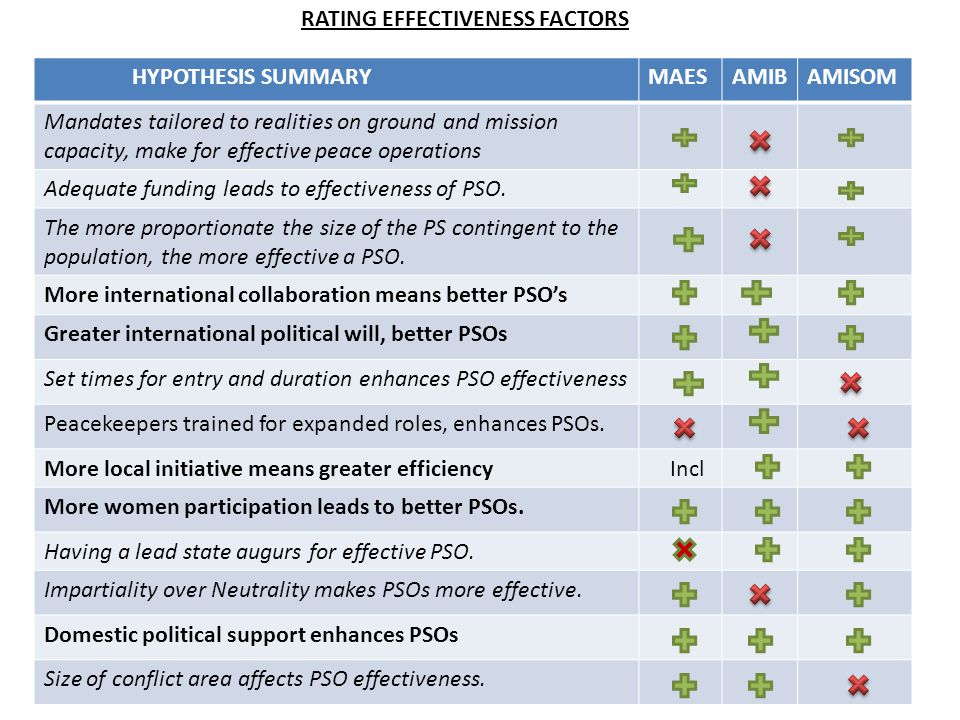 RATING EFFECTIVENESS FACTORS HYPOTHESIS SUMMARYMAESAMIBAMISOM Mandates tailored to realities on ground and mission capacity, make for effective peace operations Adequate funding leads to effectiveness of PSO.