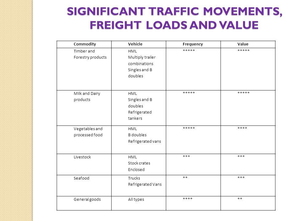 Constraints InfrastructureRegulatory ConditionMass limits BridgesPermit registrations Rest areasInspections/registrations BlockagesLog books