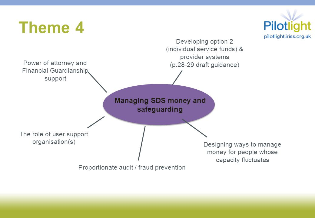 Theme 4 Managing SDS money and safeguarding Developing option 2 (individual service funds) & provider systems (p.28-29 draft guidance) Power of attorn