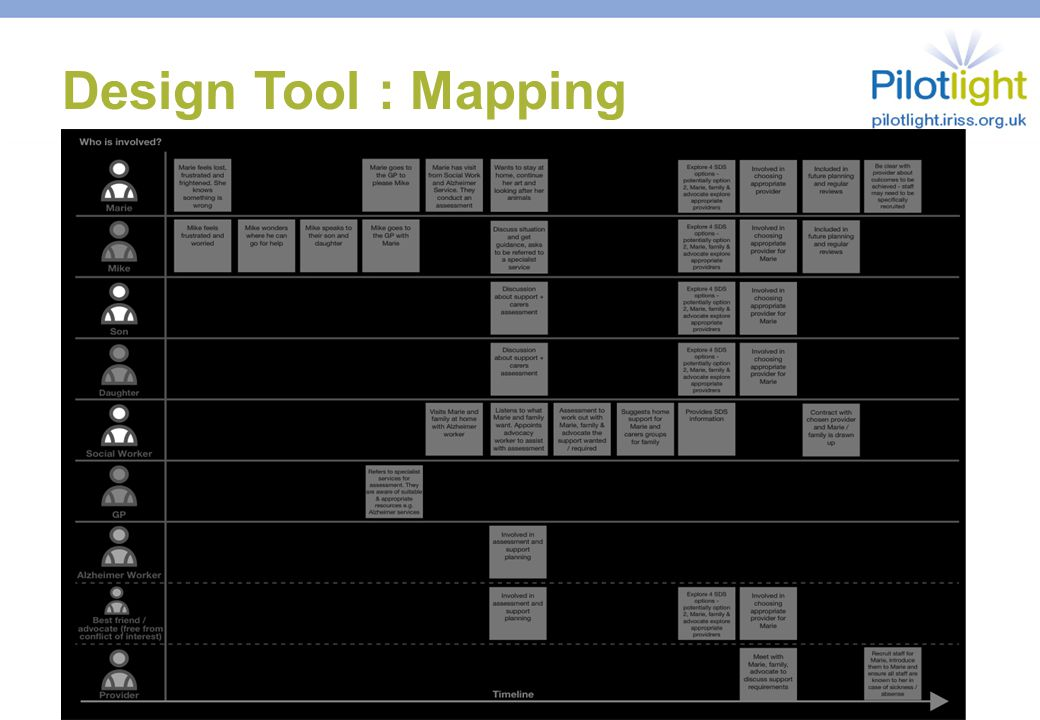 Design Tool : Mapping