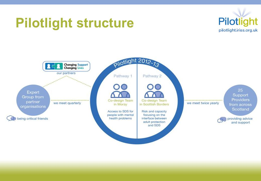 Pilotlight structure