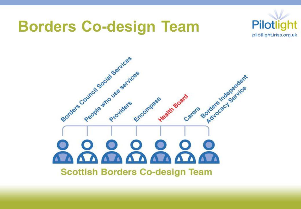Design Tool : Personas