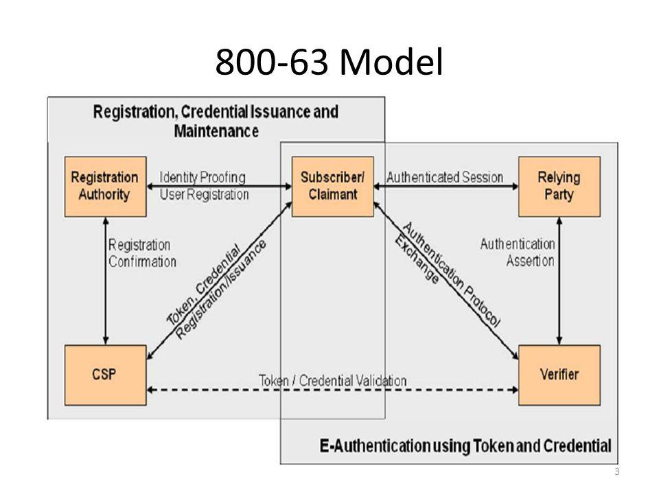 800-63 Model 3