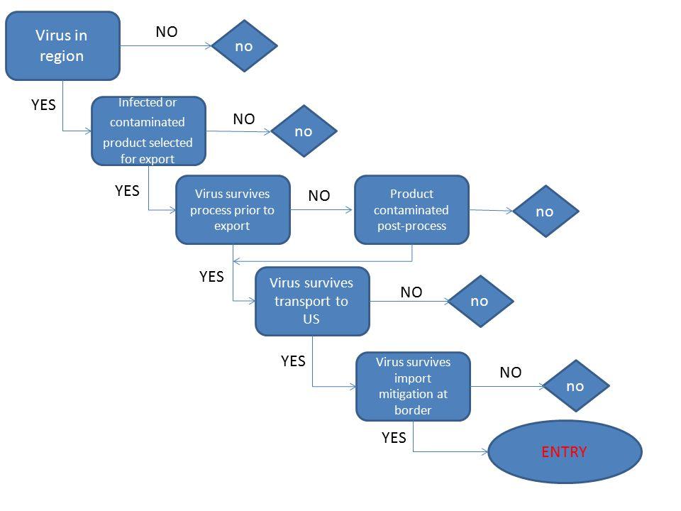 Microbial culture Amino acids (L-carnitine, lysine, etc..), probiotics, enzymes (phytase), vitamin (B2, B12), etc.