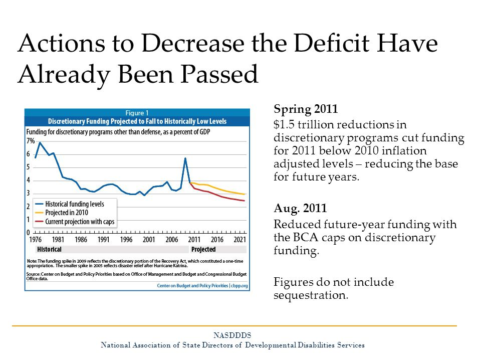 Actions to Decrease the Deficit Have Already Been Passed Spring 2011 $1.5 trillion reductions in discretionary programs cut funding for 2011 below 2010 inflation adjusted levels – reducing the base for future years.