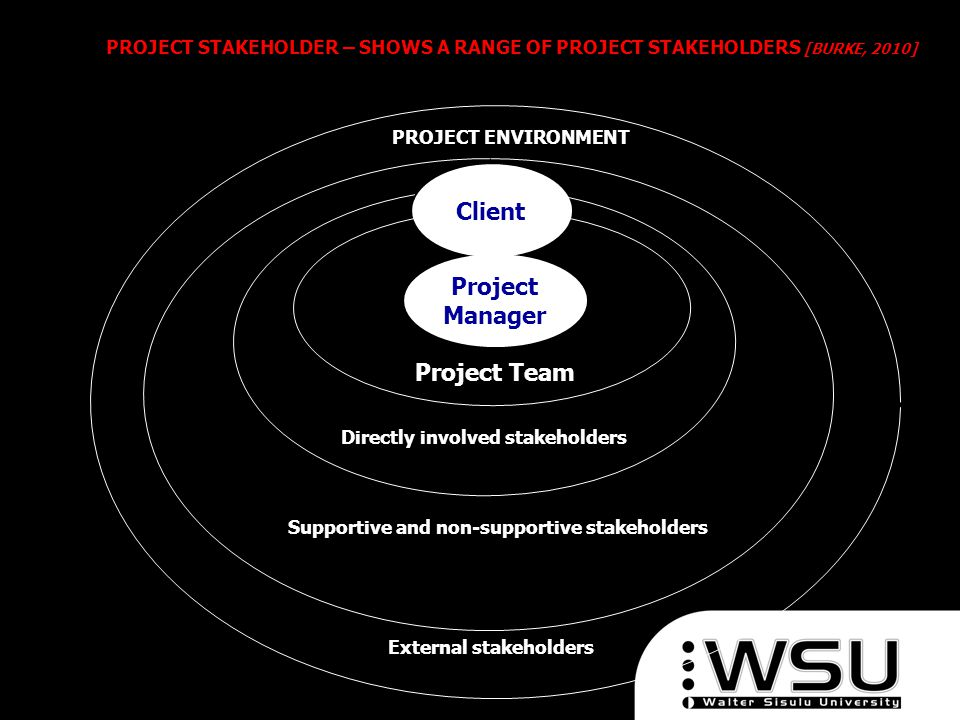 Project Manager Client Project Team Directly involved stakeholders Supportive and non-supportive stakeholders PROJECT ENVIRONMENT External stakeholder