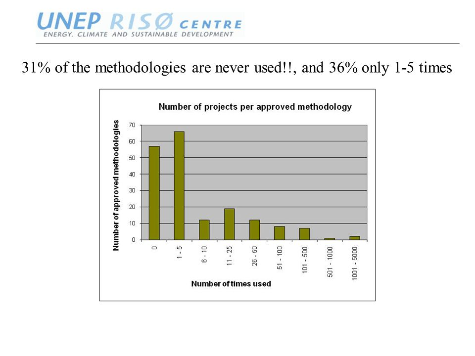 www.oeko.de ww.neprisoe.org 31% of the methodologies are never used!!, and 36% only 1-5 times