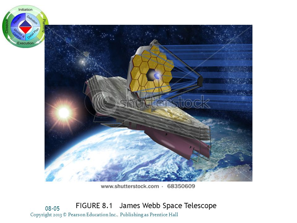 FIGURE 8.1 James Webb Space Telescope 08-05 Copyright 2013 © Pearson Education Inc., Publishing as Prentice Hall