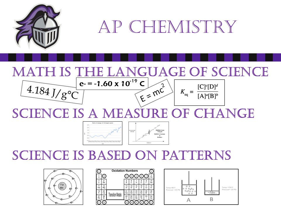Ap chemistry Math is the language of science Science is a measure of change Science is based on patterns