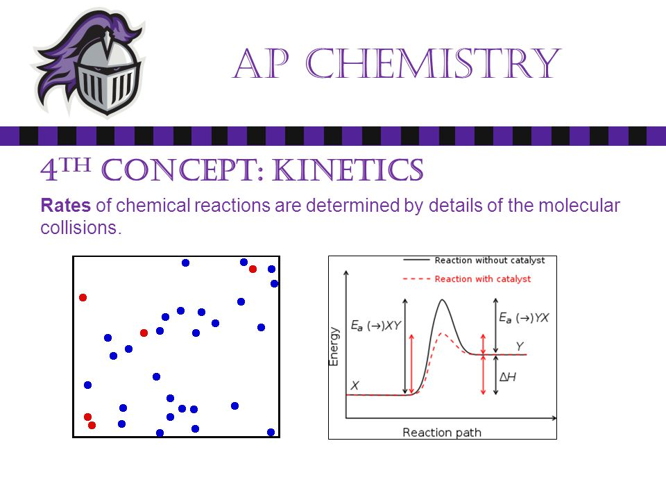 Ap chemistry Essentials: Paperwork Syllabus Lab Safety Contract HOMEWORK: Read, Understand and Sign the syllabus and lab safety contract