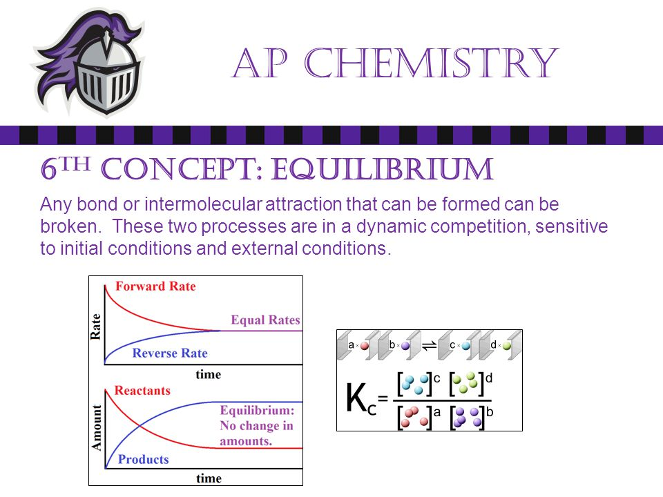 Ap chemistry Essentials: Reading Comprehension We are using a college chemistry text book.
