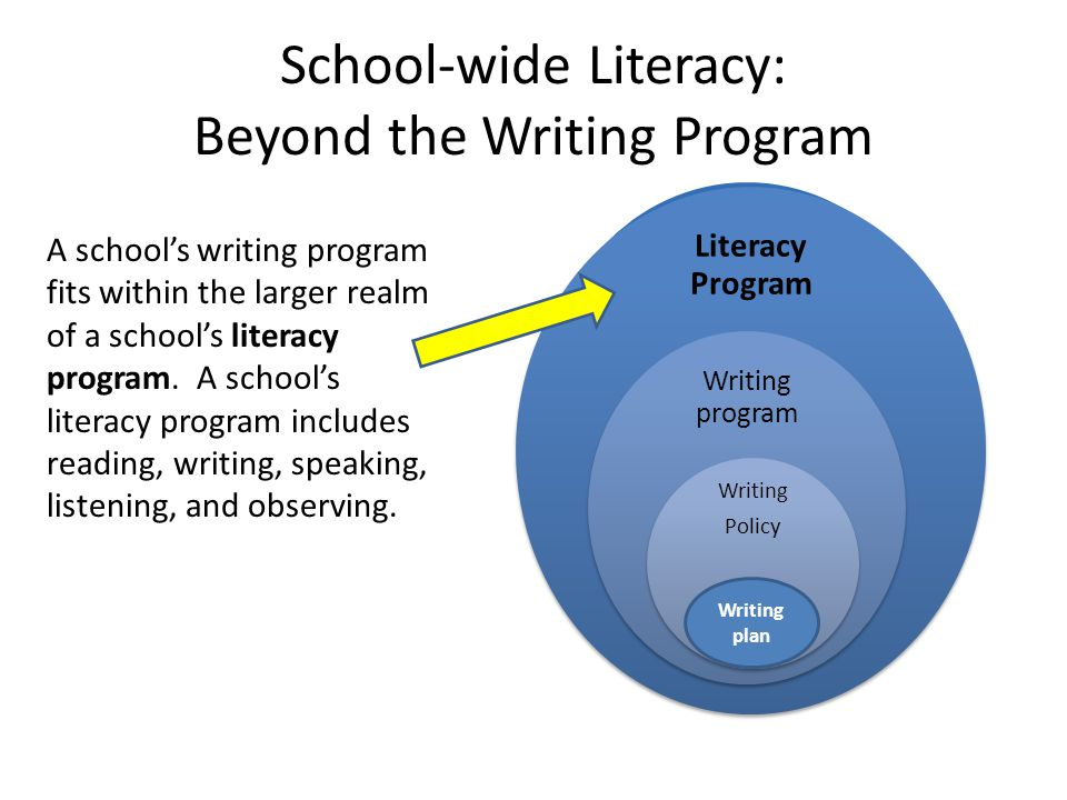School-wide Literacy: Beyond the Writing Program Literacy Program Writing program Writing Policy plan Writing plan A school's writing program fits within the larger realm of a school's literacy program.