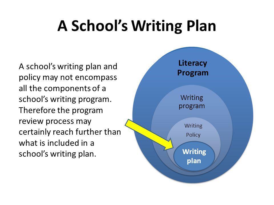 A School's Writing Plan Literacy Program Writing program Writing Policy plan Writing plan A school's writing plan and policy may not encompass all the components of a school's writing program.