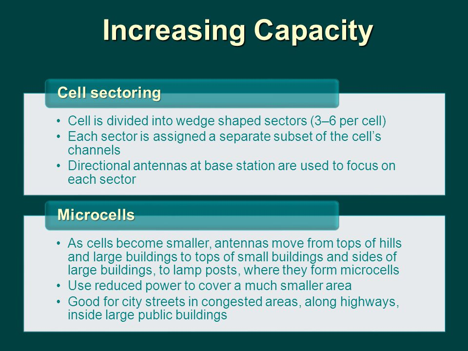 Increasing Capacity Cell is divided into wedge shaped sectors (3–6 per cell) Each sector is assigned a separate subset of the cell's channels Directio