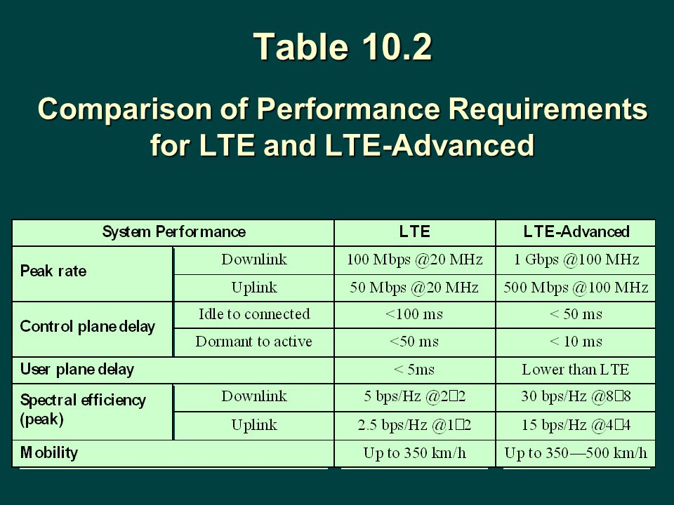 Table 10.2 Comparison of Performance Requirements for LTE and LTE-Advanced