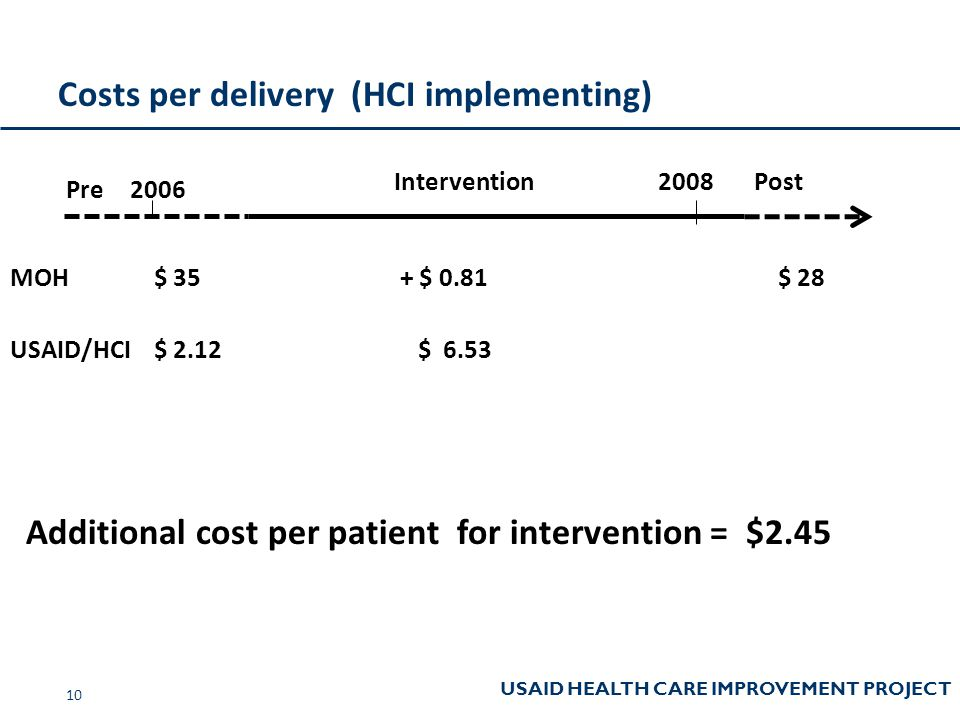 USAID HEALTH CARE IMPROVEMENT PROJECT Costs per delivery (HCI implementing) 10 Pre PostIntervention 2006 2008 MOH $ 35 + $ 0.81$ 28 USAID/HCI $ 2.12 $ 6.53 Additional cost per patient for intervention = $2.45