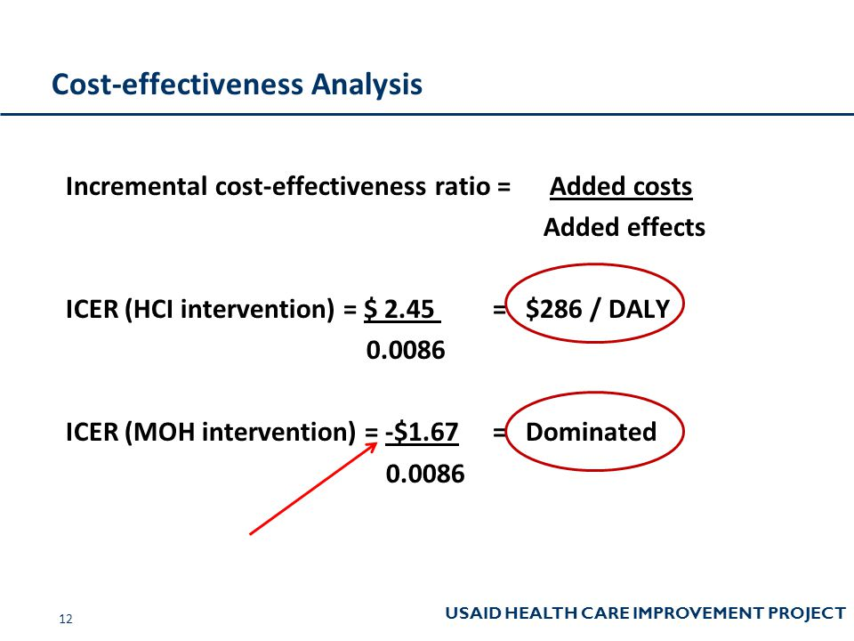 USAID HEALTH CARE IMPROVEMENT PROJECT Cost-effectiveness Analysis Incremental cost-effectiveness ratio = Added costs Added effects ICER (HCI intervention) = $ 2.45 = $286 / DALY 0.0086 ICER (MOH intervention) = -$1.67= Dominated 0.0086 12