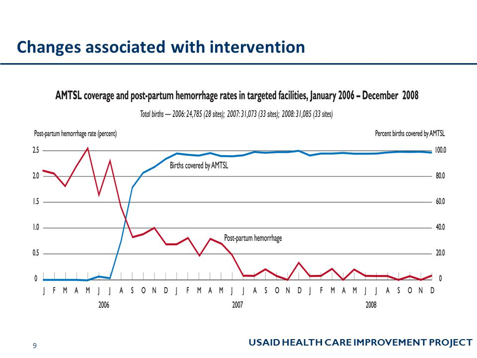 USAID HEALTH CARE IMPROVEMENT PROJECT Changes associated with intervention 9