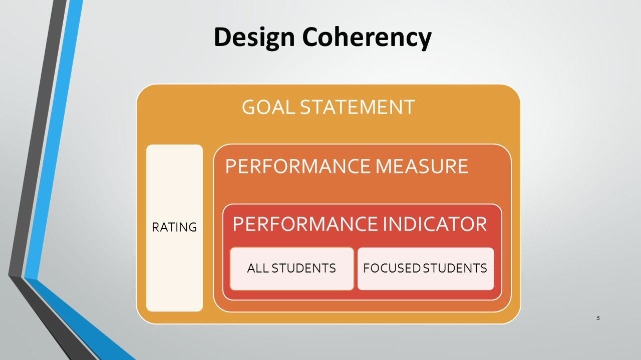 5 Design Coherency GOAL STATEMENT RATING PERFORMANCE MEASURE PERFORMANCE INDICATOR ALL STUDENTSFOCUSED STUDENTS