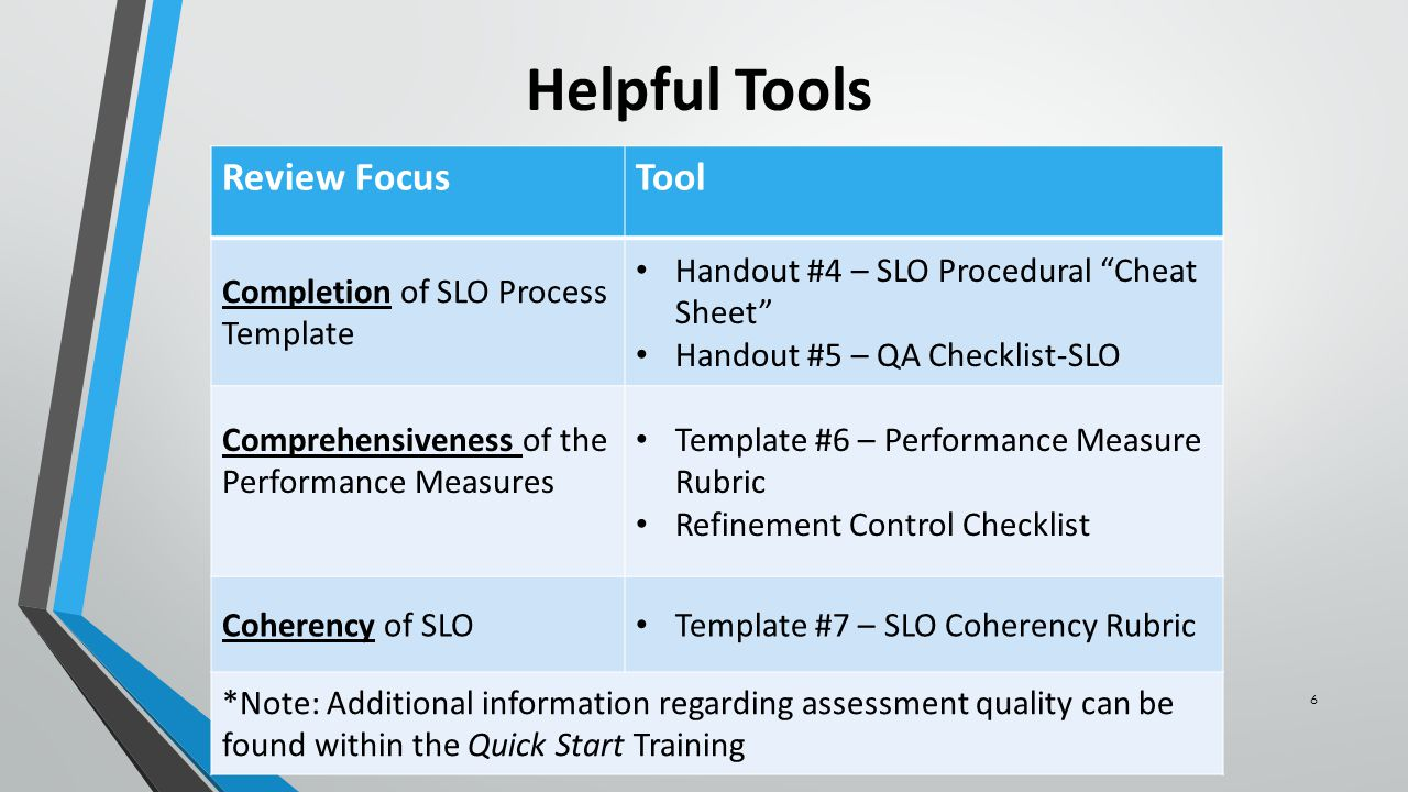 6 Helpful Tools Review FocusTool Completion of SLO Process Template Handout #4 – SLO Procedural Cheat Sheet Handout #5 – QA Checklist-SLO Comprehensiveness of the Performance Measures Template #6 – Performance Measure Rubric Refinement Control Checklist Coherency of SLO Template #7 – SLO Coherency Rubric *Note: Additional information regarding assessment quality can be found within the Quick Start Training