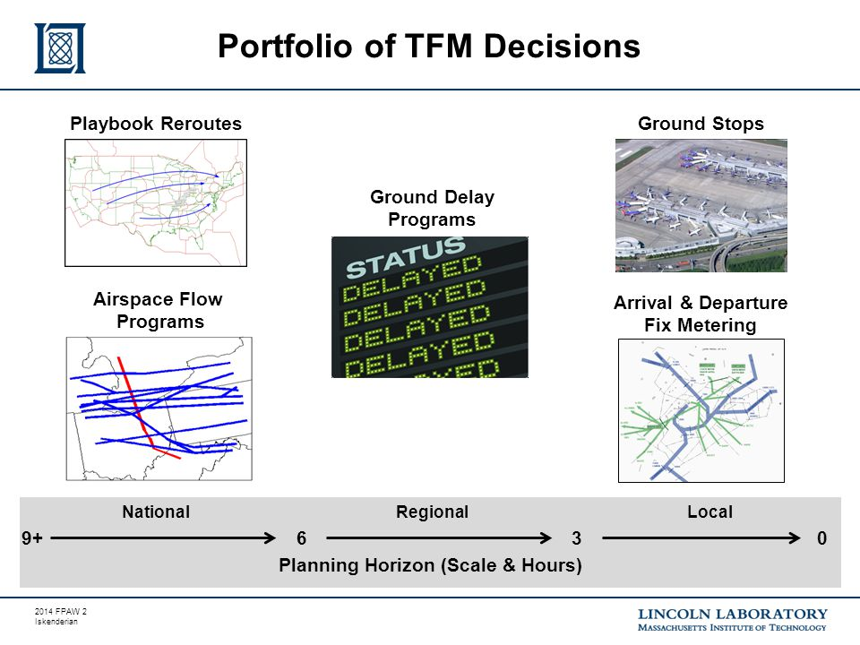 2014 FPAW 3 Iskenderian Sample Strategic TFM Decisions Sample Strategic Forecast ToolsStrategic Decisions TFM decisions require high-fidelity forecasts of storm structure and characteristics Throttle traffic flow.