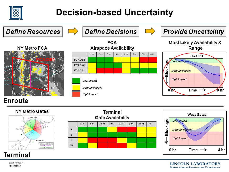 2014 FPAW 5 Iskenderian Decision-based Uncertainty Define ResourcesDefine DecisionsProvide Uncertainty 0.5 hr1 hr1.5 hr2 hr2.5 hr3 hr3.5 hr4 hr N E S