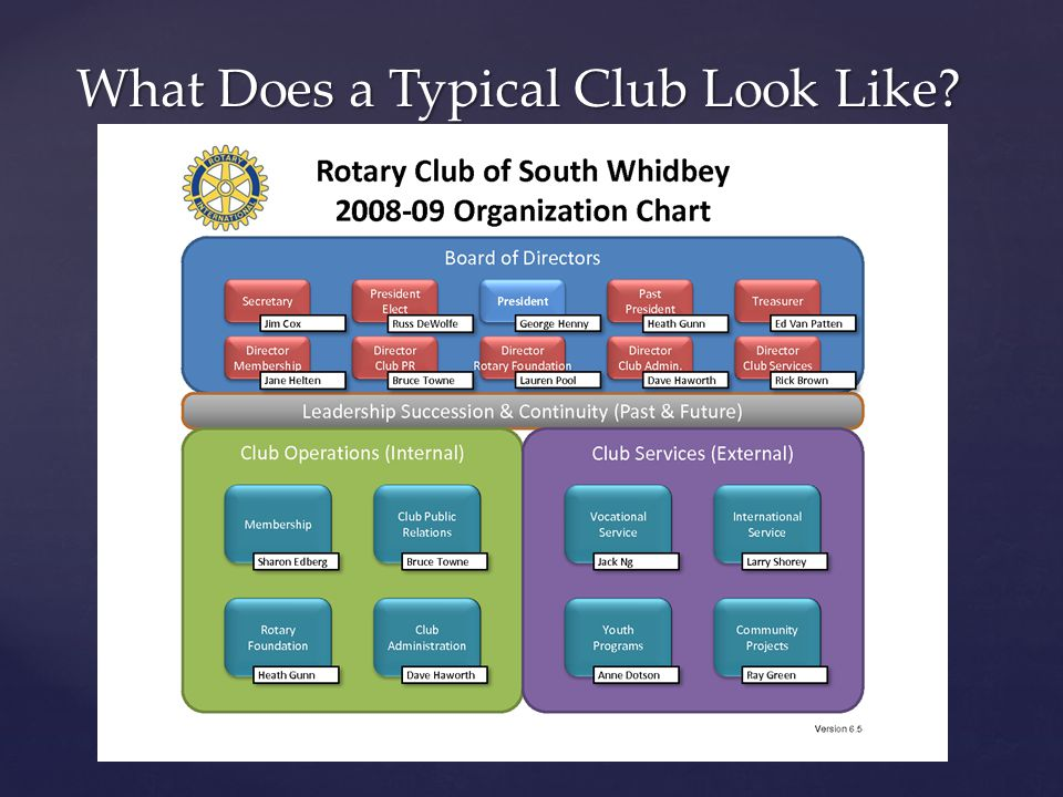 What Does a Typical Club Look Like?
