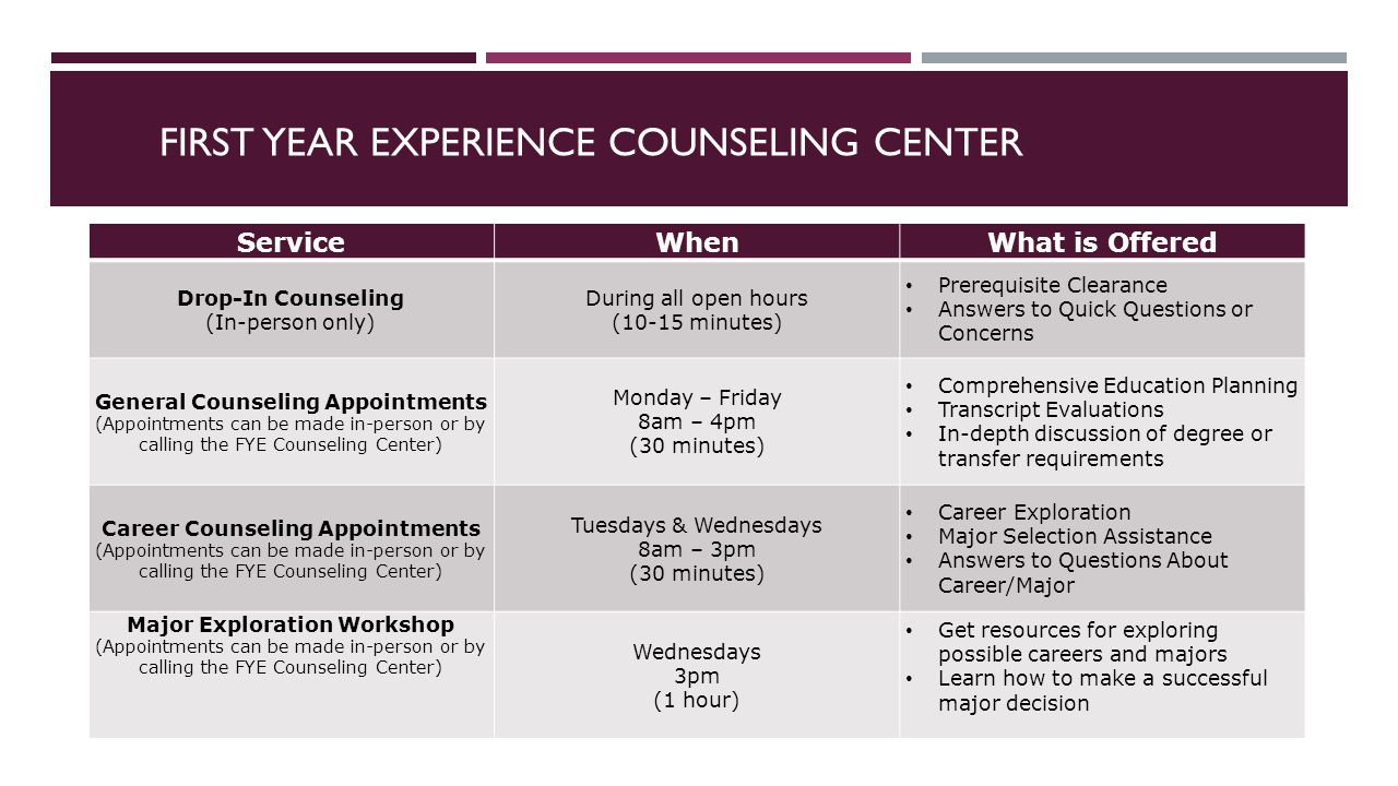 FIRST YEAR EXPERIENCE COUNSELING CENTER ServiceWhenWhat is Offered Drop-In Counseling (In-person only) During all open hours (10-15 minutes) Prerequisite Clearance Answers to Quick Questions or Concerns General Counseling Appointments (Appointments can be made in-person or by calling the FYE Counseling Center) Monday – Friday 8am – 4pm (30 minutes) Comprehensive Education Planning Transcript Evaluations In-depth discussion of degree or transfer requirements Career Counseling Appointments (Appointments can be made in-person or by calling the FYE Counseling Center) Tuesdays & Wednesdays 8am – 3pm (30 minutes) Career Exploration Major Selection Assistance Answers to Questions About Career/Major Major Exploration Workshop (Appointments can be made in-person or by calling the FYE Counseling Center) Wednesdays 3pm (1 hour) Get resources for exploring possible careers and majors Learn how to make a successful major decision