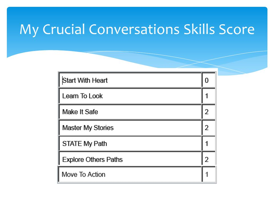 My Crucial Conversations Skills Score
