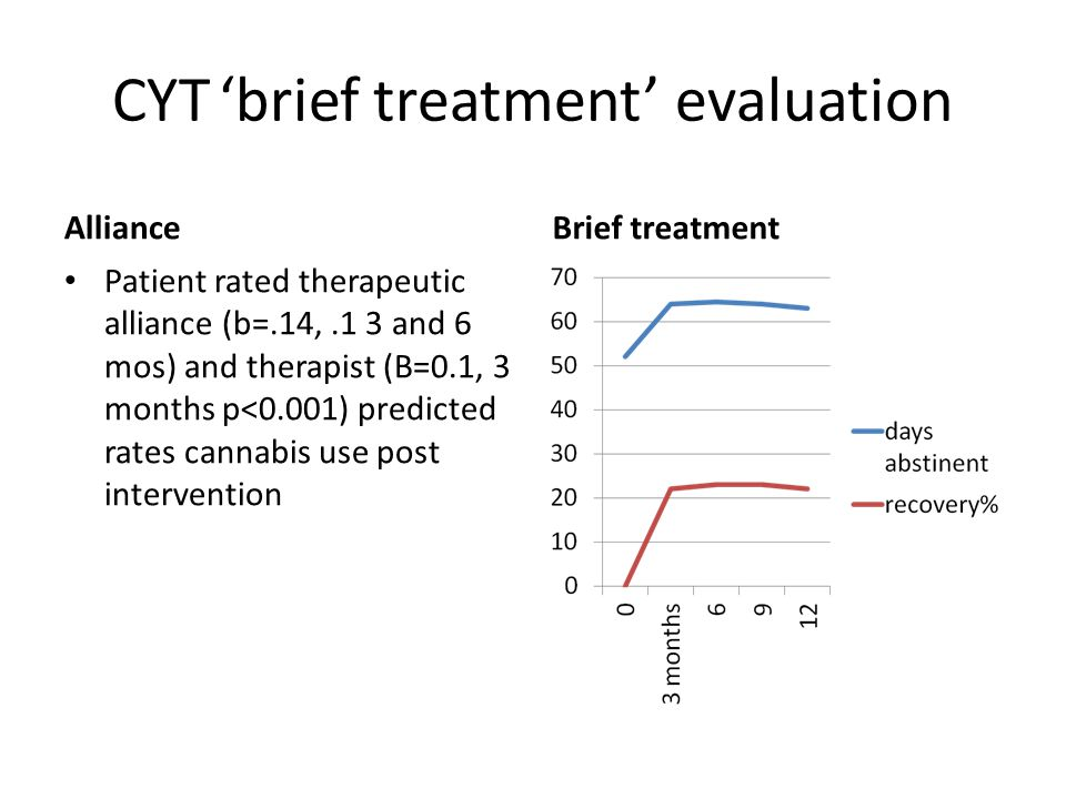 CYT'brief treatment' evaluation Alliance Patient rated therapeutic alliance (b=.14,.1 3 and 6 mos) and therapist (B=0.1, 3 months p<0.001) predicted rates cannabis use post intervention Brief treatment
